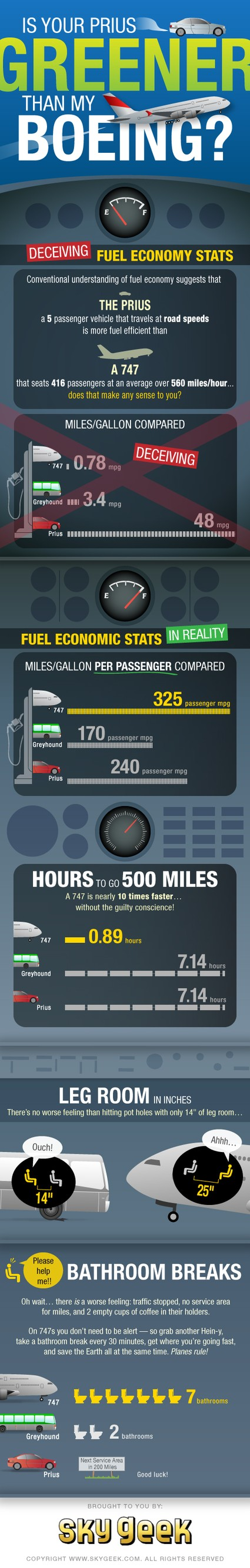 Skygeek infographic Prius greener than Boeing?