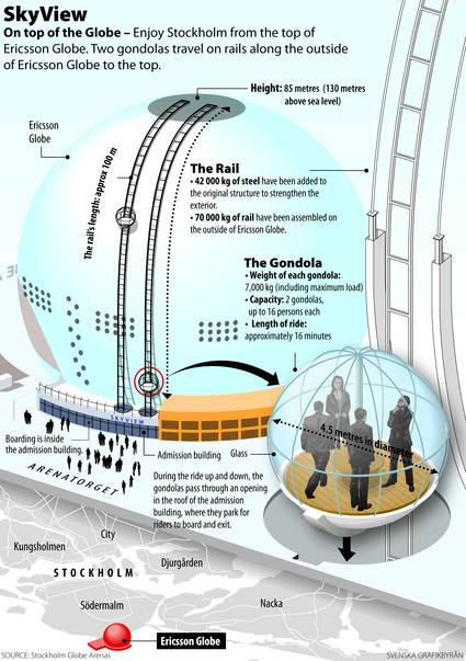 Premiere SkyView glass gondola attraction, Stockholm, Sweden, Copyright Globe Arenas